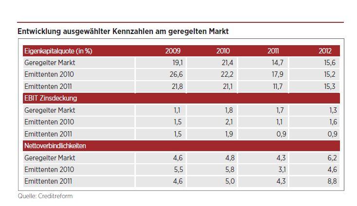 Creditreform Grafik 2-14