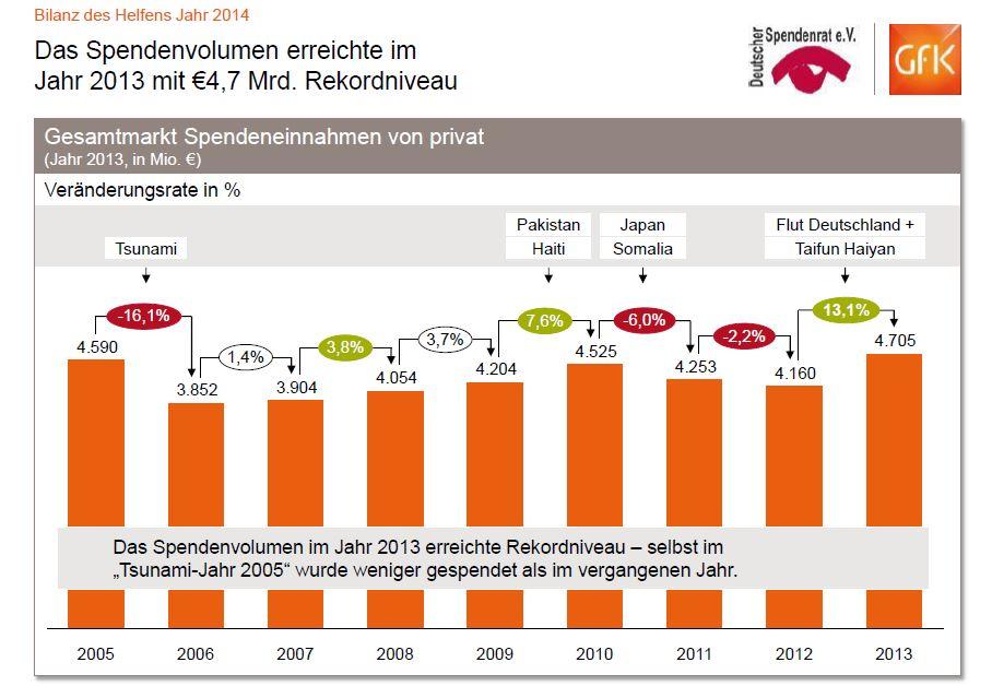 © GfK 2014   Bilanz des Helfens 2014   05. März 2014
