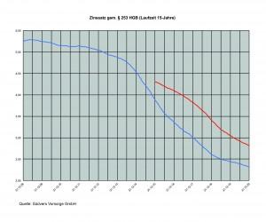Der Zinssatz nach §253 HGB (Laufzeit 15 Jahre) (© Südvers Vorsorge GmbH)
