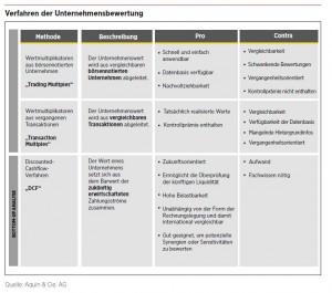 Verfahren der Unternehmensbewertung (© Aquin & Cie. AG)