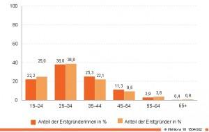 Verteilte Selbstständigkeit: die meisten gründen zwischen 25 und 34 Jahren ein Unternehmen. (© NEPS, Startkohorte Erwachsene; Berechnungen IfM)