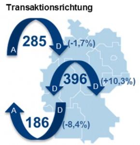 International: An über der Hälfte der Transaktionen sind ausländische Unternehmen beteiligt. (© Angermann)