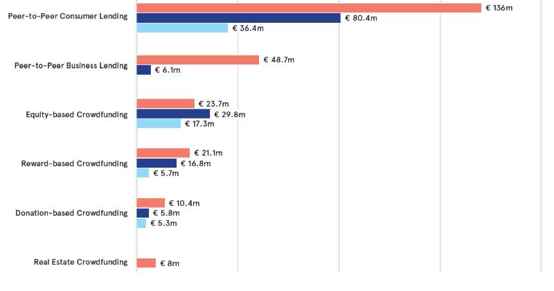 Alternative Online Finanzierungen / Crowdfunding in Deutschland. (© Cambridge Universtiy / KPMG)