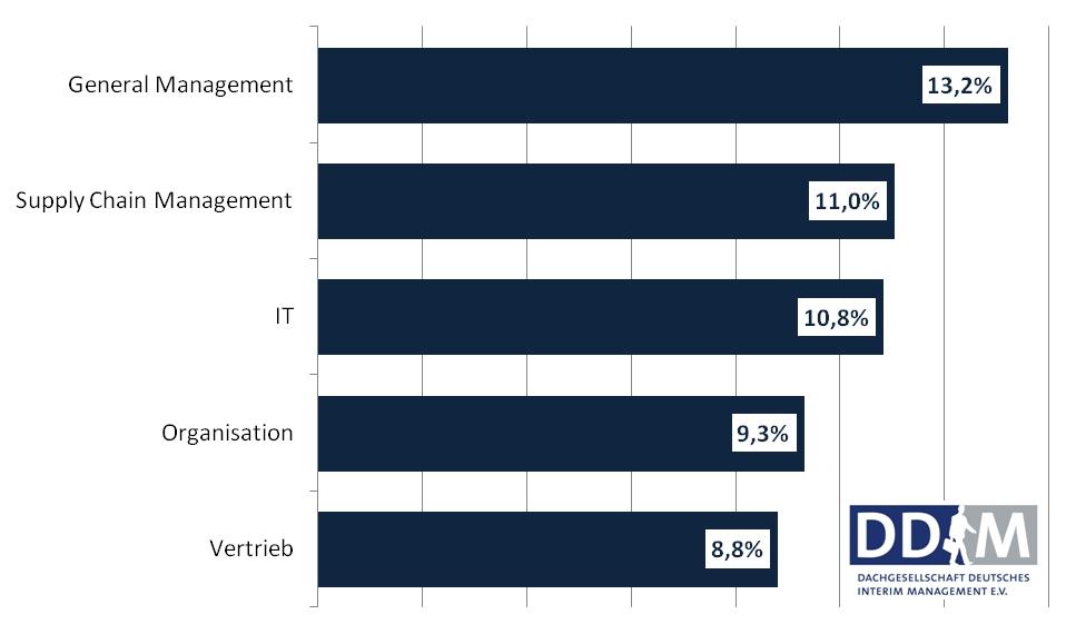 Grafik Unternehmensbereiche