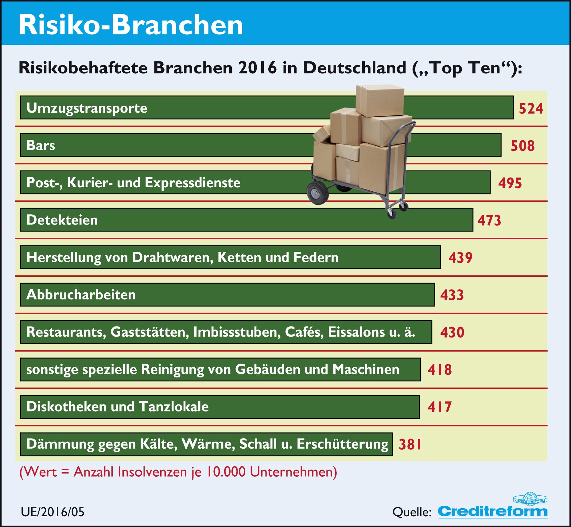Risiko-Branchen für Insolvenzen.