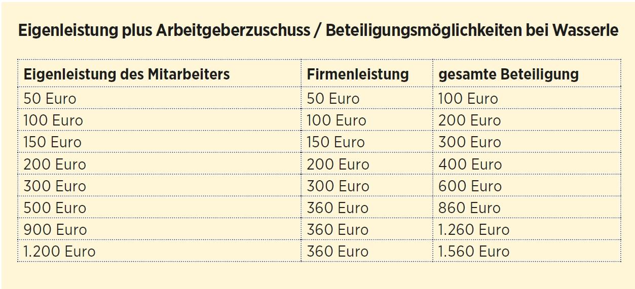MAB_Wasserle_Tabelle