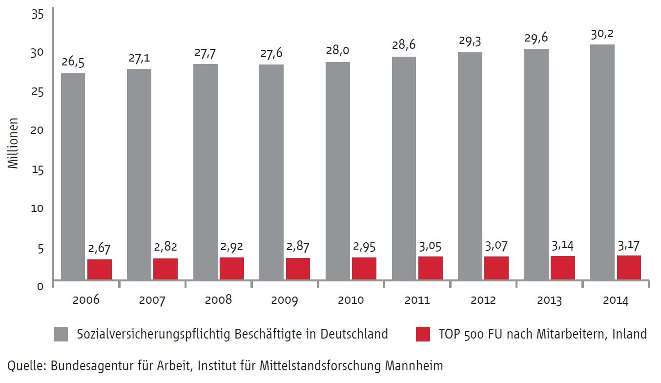 Beschäftigung der Top 500 Familienunternehmen und gesamte sozialversicherungspflichtige Beschäftigung in Deutschland.