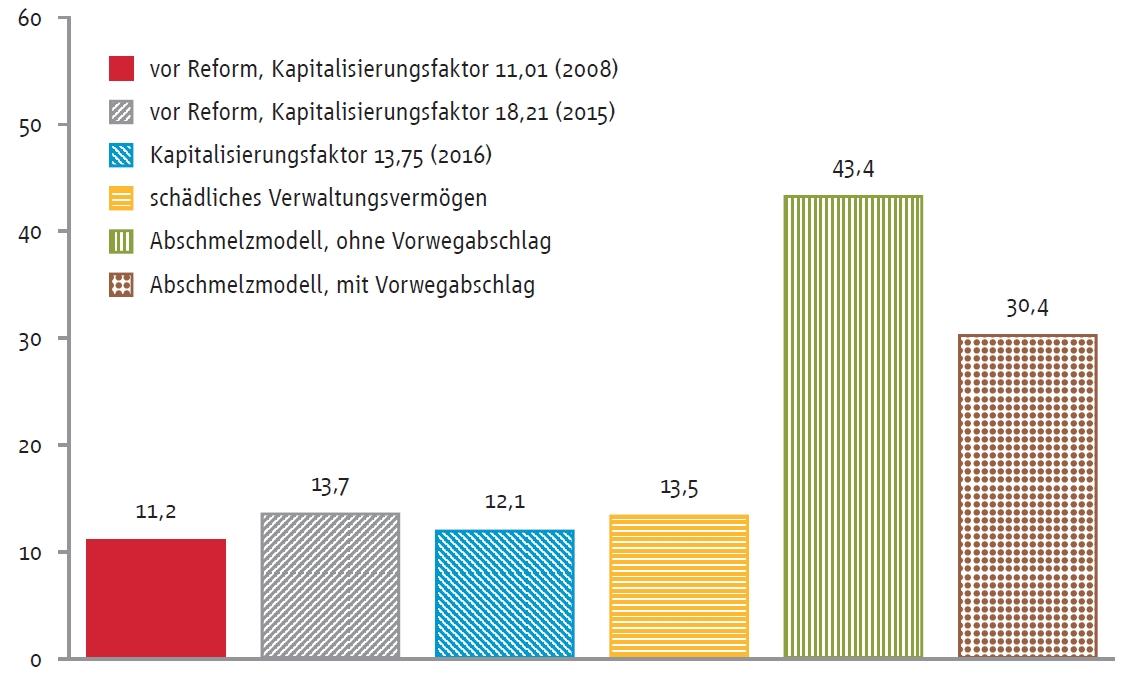 Entwicklung der Erbschaftsteuerbelastung in Mio. Euro. (© ZEW)