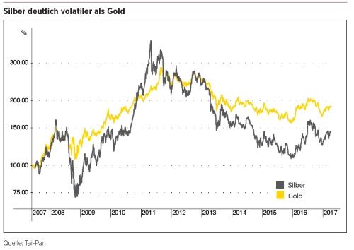 Silber volatiler als Gold
