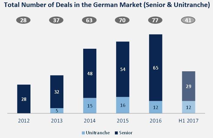 Deutscher LBO-Markt: auffällig ist die hohe Zahl an Unitranches. © GCA Altium