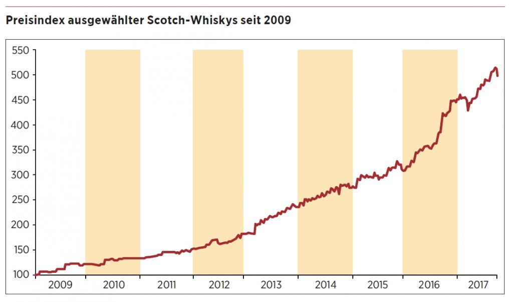 © Rare Whisky 101 Ltd.