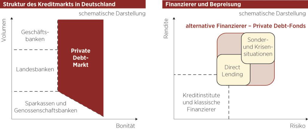 Struktur'des'Kreditmarkts'in'Deutschland