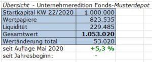 Grafik Wertentwicklung Fonds-Musterdepot