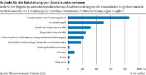 Weiterer Zuwachs von Zombie-Unternehmen befürchtet