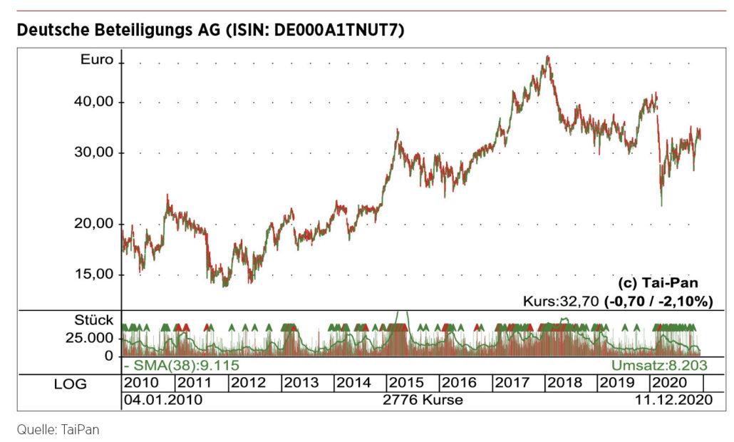 Chart DBAG