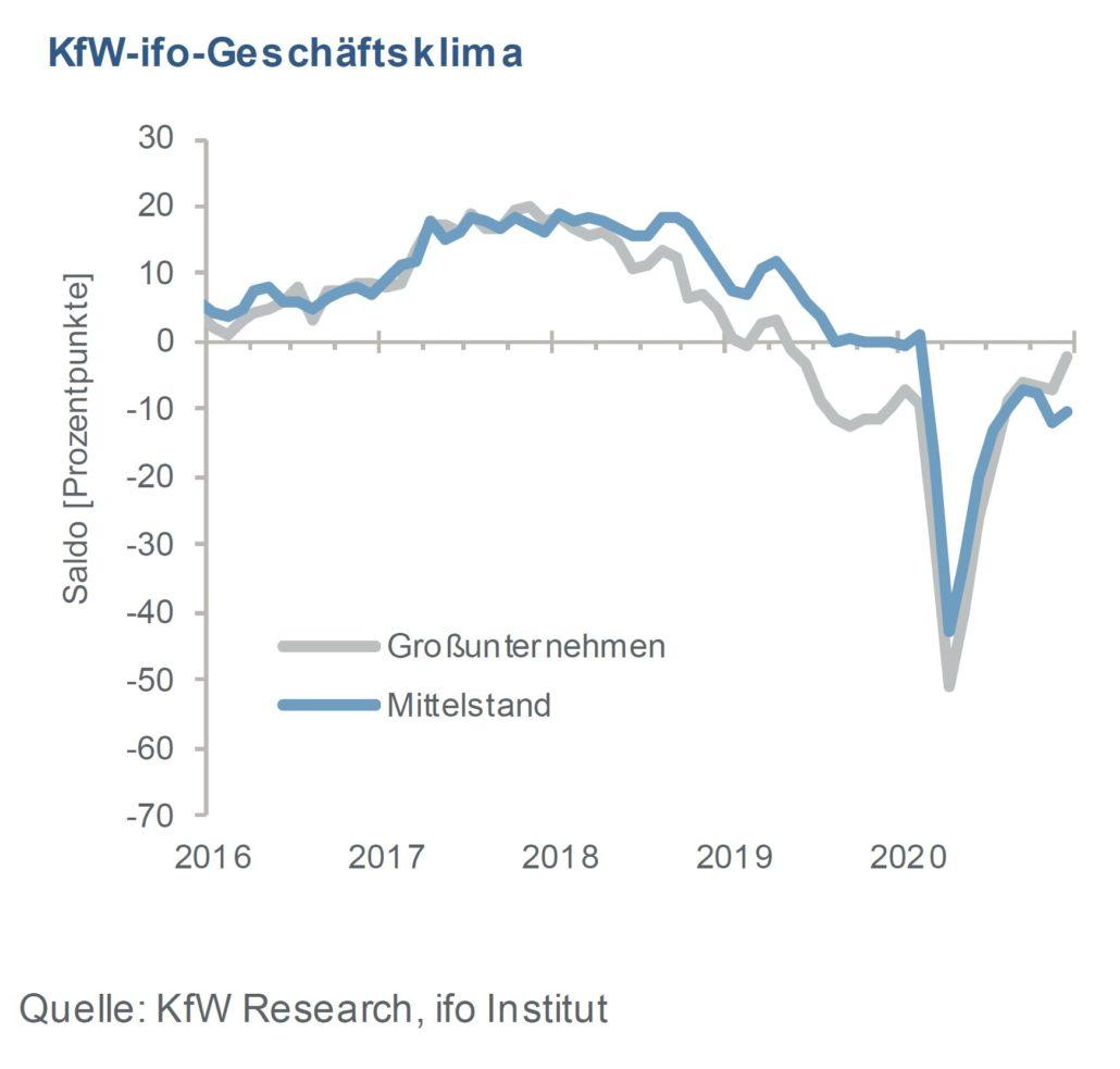 KfW-Mittelstandsbarometer
