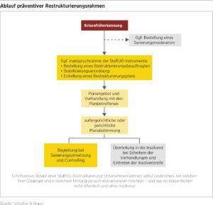 Ablauf präventiver Restrukturierungsrahmen