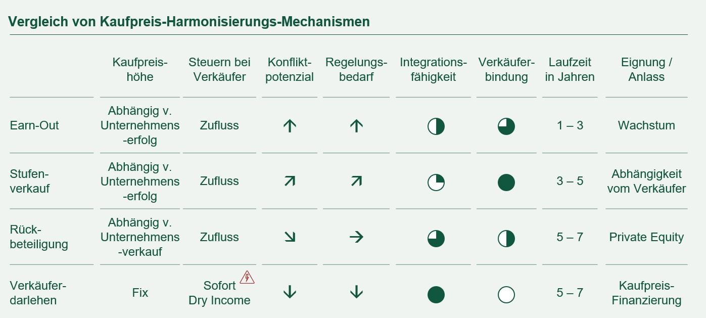 Wertfindung – Vergleich von Kaufpreis-Harmonisierungs-Mechanismen